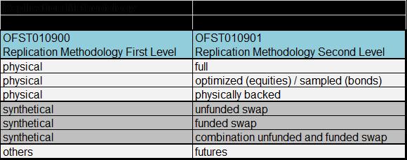 openfunds field list