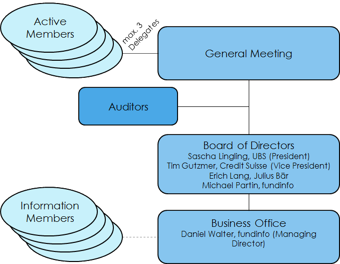 The company bodies consists of the General Meeting, the Board of Directors and the Business Office
