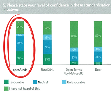Funds Europe Chart 5. Please state your level of confidence in these standardisation initiatives